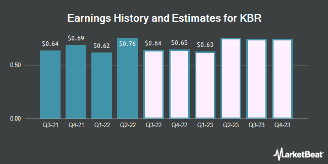 Earnings History and Estimates for KBR (NYSE:KBR)