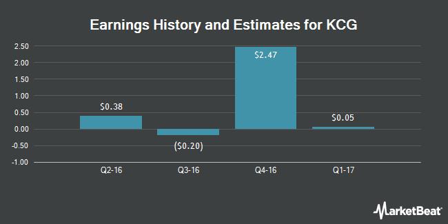 Earnings by Quarter for KCG Holdings (NYSE:KCG)
