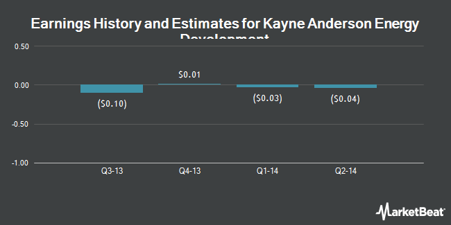Earnings by Quarter for Kayne Anderson Energy Development (NYSE:KED)
