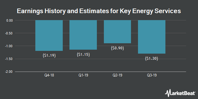 Earnings History and Estimates for Key Energy Services (NYSE:KEG)