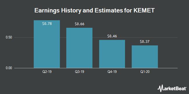 Earnings by Quarter for Kemet Corporation (NYSE:KEM)