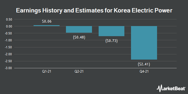 Earnings by Quarter for Korea Electric Power Corporation (NYSE:KEP)