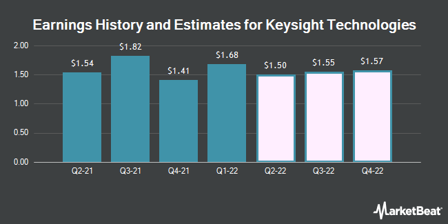 Earnings by Quarter for Keysight Technologies (NYSE:KEYS)