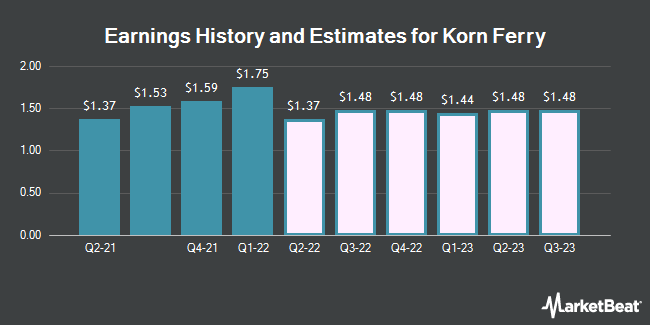 Earnings History and Estimates for Korn Ferry (NYSE:KFY)