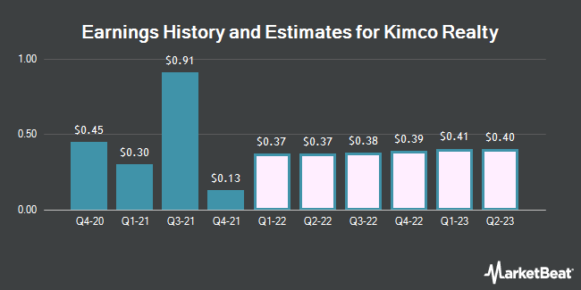 Earnings by Quarter for Kimco Realty Corp (NYSE:KIM)