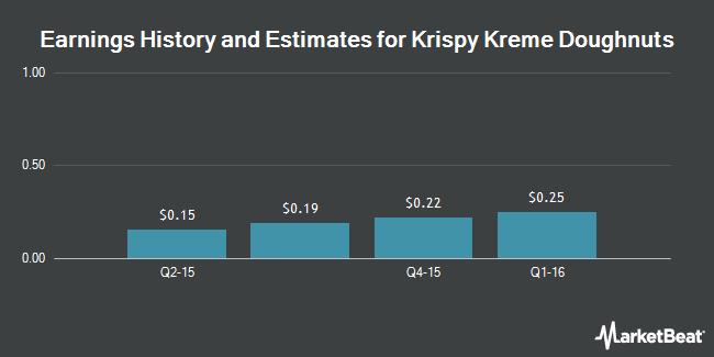 Earnings by Quarter for Krispy Kreme Doughnuts (NYSE:KKD)