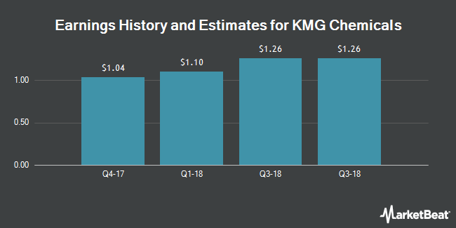 Earnings by Quarter for KMG Chemicals (NYSE:KMG)