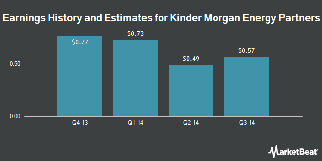 Earnings by Quarter for Kinder Morgan Energy Partners LP (NYSE:KMP)