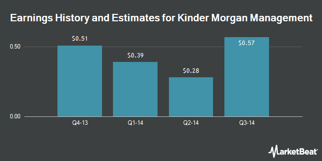 Earnings by Quarter for Kinder Morgan Management, LLC (NYSE:KMR)