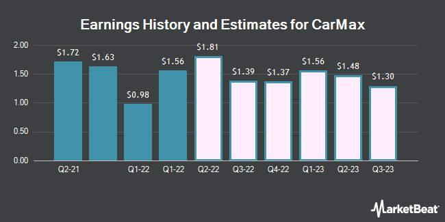 Earnings History and Estimates for CarMax (NYSE:KMX)