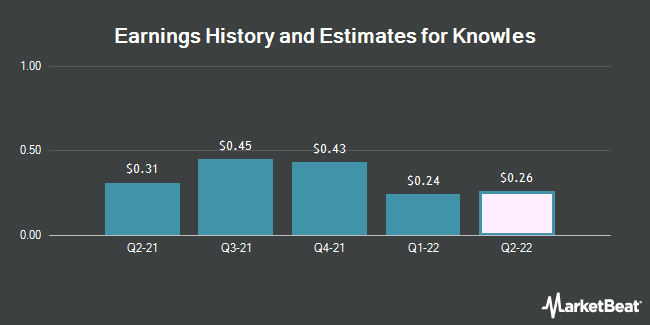 Earnings by Quarter for Knowles Corp (NYSE:KN)