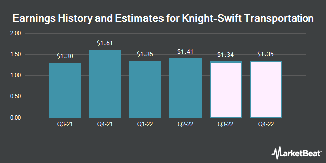 Earnings History and Estimates for Knight-Swift Transportation (NYSE:KNX)
