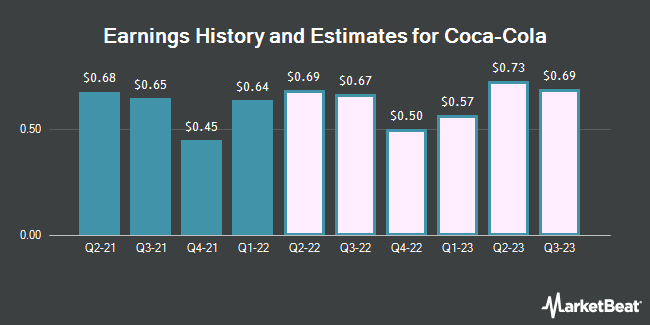 Earnings History and Estimates for The Coca-Cola (NYSE:KO)
