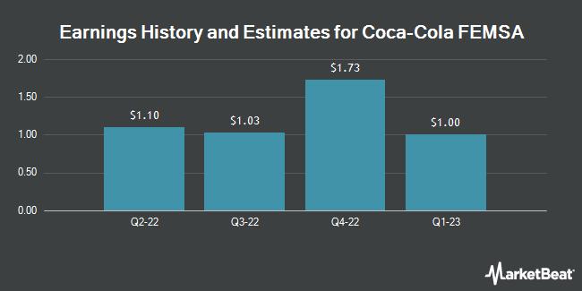 Earnings by Quarter for Coca Cola Femsa S.A.B. de C.V. (NYSE:KOF)