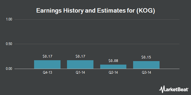 Earnings by Quarter for Whiting Canadian Holding Company Ulc (NYSE:KOG)