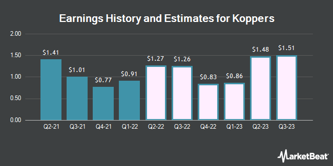Earnings History and Estimates for Koppers (NYSE:KOP)