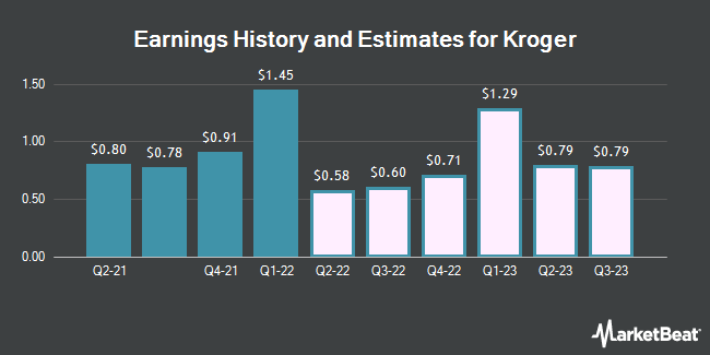 Earnings History and Estimates for Kroger (NYSE:KR)