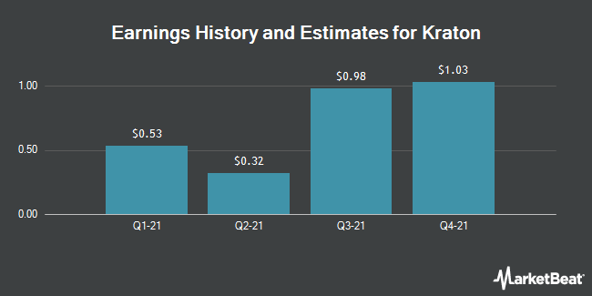 Earnings by Quarter for Kraton Corp (NYSE:KRA)