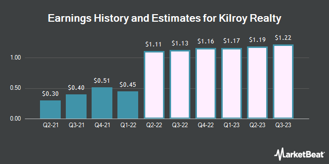 Earnings by Quarter for Kilroy Realty Corp (NYSE:KRC)