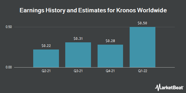Earnings History and Estimates for Kronos Worldwide (NYSE:KRO)