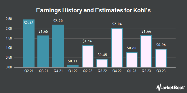 Earnings History and Estimates for Kohl`s (NYSE:KSS)