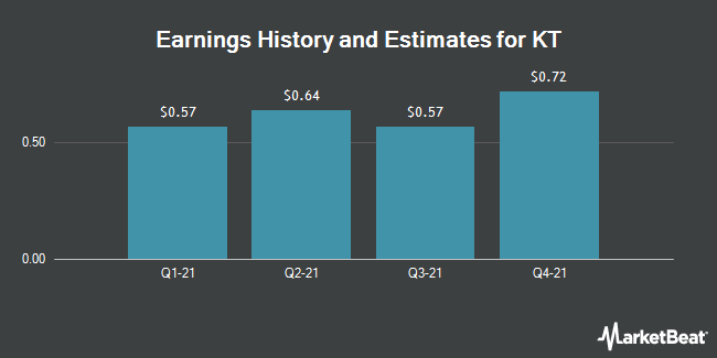Earnings by Quarter for KT Corporation (NYSE:KT)