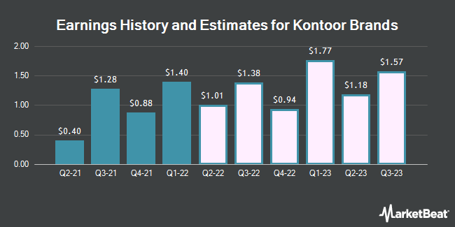 Earnings History and Estimates for Kontoor Brands (NYSE:KTB)