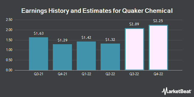 Earnings History and Estimates for Quaker Chemical (NYSE:KWR)