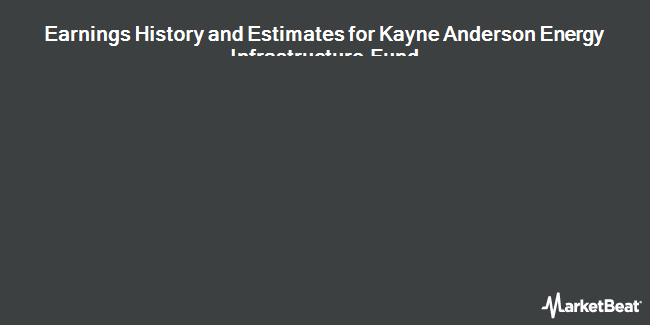 Earnings by Quarter for Kayne Anderson MLP Investment (NYSE:KYN)