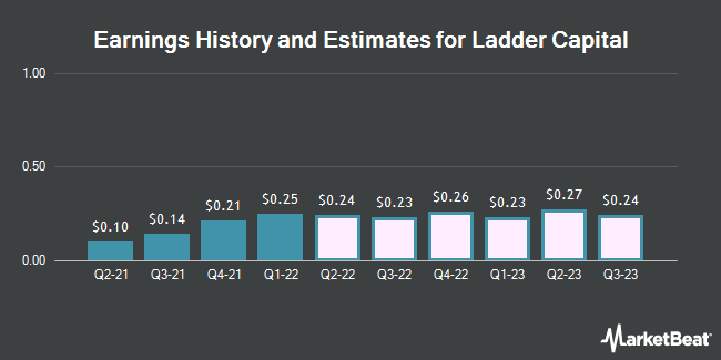 Earnings History and Estimates for Ladder Capital (NYSE:LADR)