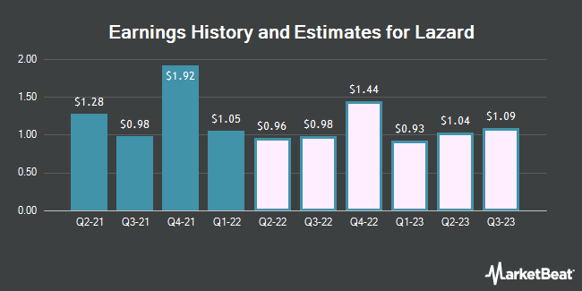Earnings by Quarter for Lazard Ltd (NYSE:LAZ)