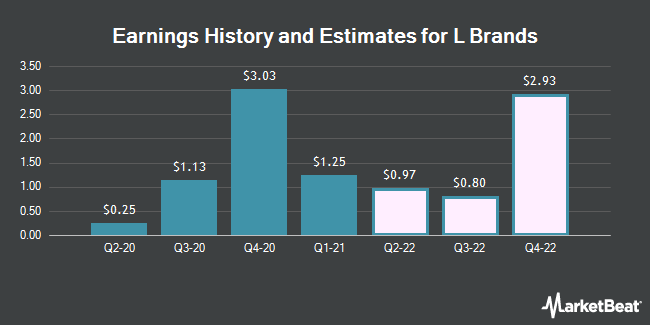 Earnings History and Estimates for L Brands (NYSE:LB)