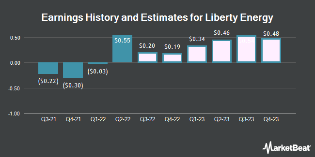 Earnings History and Estimates for Liberty Oilfield Services (NYSE:LBRT)