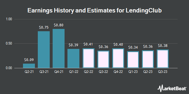 Earnings History and Estimates for LendingClub (NYSE:LC)