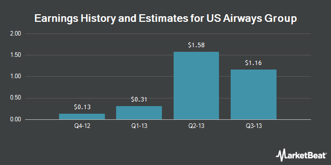 Earnings by Quarter for US Airways Group (NYSE:LCC)