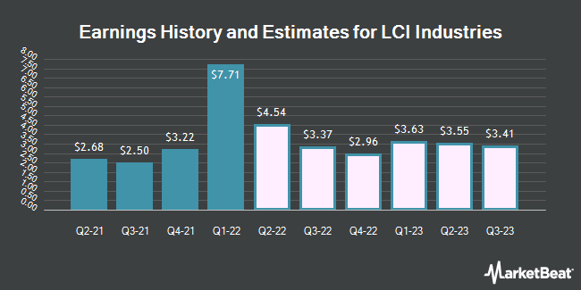 Earnings History and Estimates for LCI Industries (NYSE:LCII)