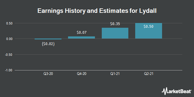Earnings by Quarter for Lydall (NYSE:LDL)
