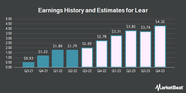 Earnings History and Estimates for Lear (NYSE:LEA)