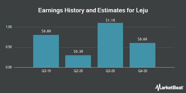 Earnings by Quarter for Leju Holdings Ltd (NYSE:LEJU)
