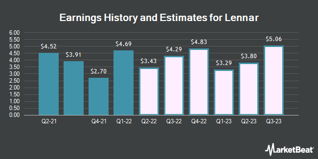 Earnings by Quarter for Lennar (NYSE:LEN)