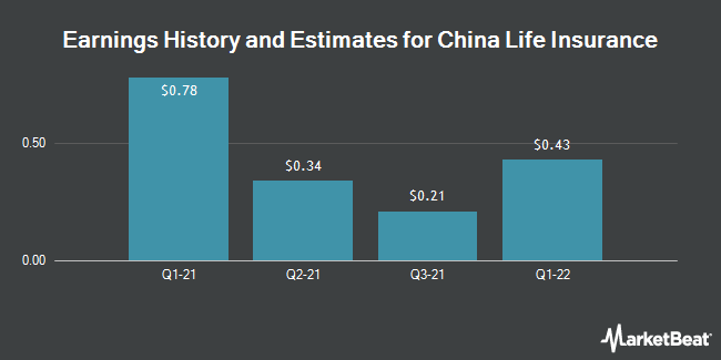 Earnings by Quarter for China Life Insurance Company (NYSE:LFC)