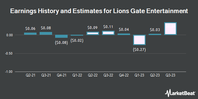 Earnings History and Estimates for Lions Gate Entertainment (NYSE:LGF.A)