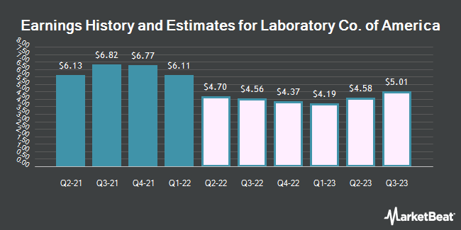 Earnings History and Estimates for Laboratory Corp. of America (NYSE:LH)