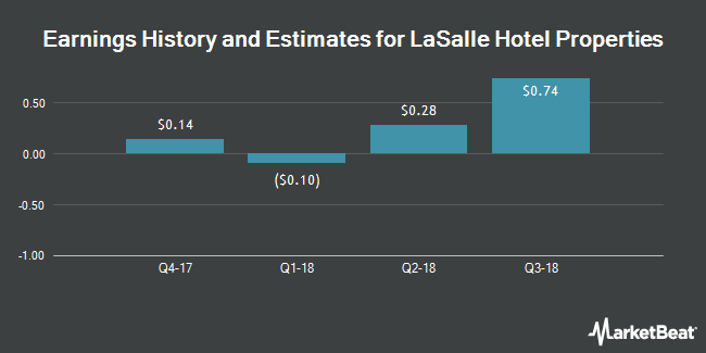 Earnings History and Estimates for LaSalle Hotel Properties (NYSE:LHO)