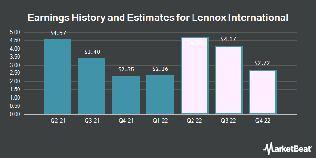 Earnings History and Estimates for Lennox International (NYSE:LII)