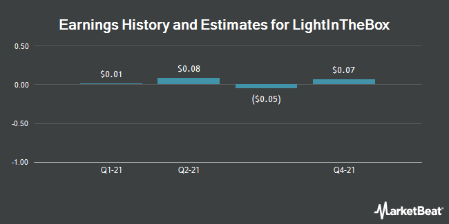 Earnings by Quarter for LightInTheBox Holding Co. (NYSE:LITB)