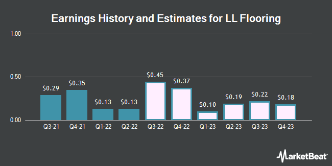 Earnings by Quarter for Lumber Liquidators Holdings (NYSE:LL)