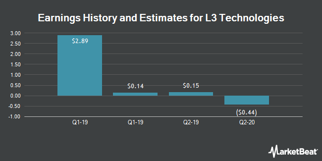 Earnings by Quarter for L-3 Communications Holdings (NYSE:LLL)