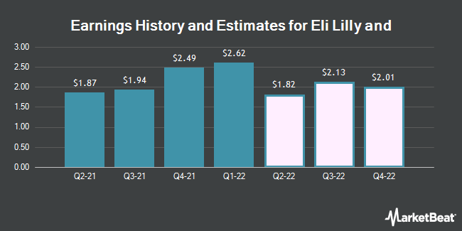 Earnings History and Estimates for Eli Lilly And Co (NYSE:LLY)