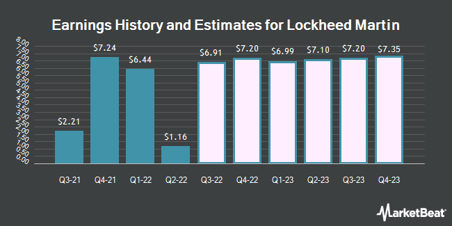Earnings History and Estimates for Lockheed Martin (NYSE:LMT)
